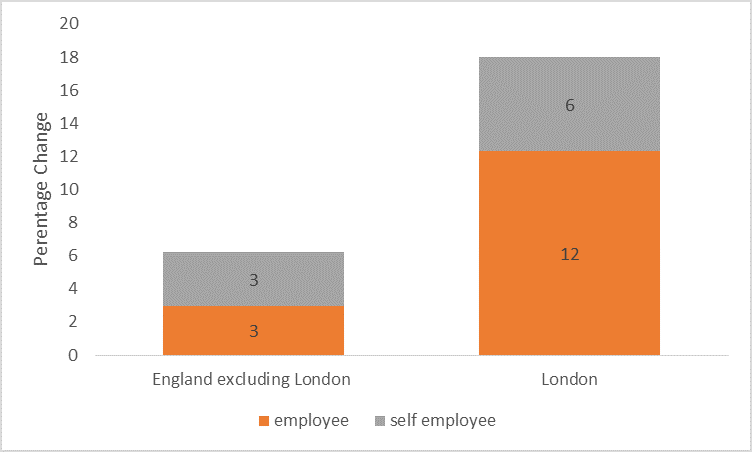 Self- employment and employee contribution to employment growth London v England (excluding London) 2008-2016