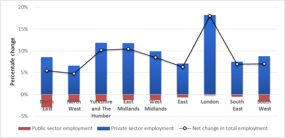 Public and Private sector contributions to employment growth 2010-2016