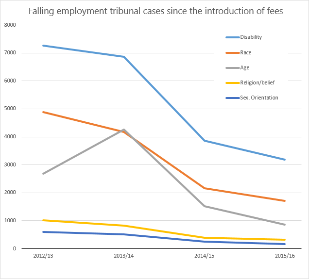 Falling employment tribunals chart