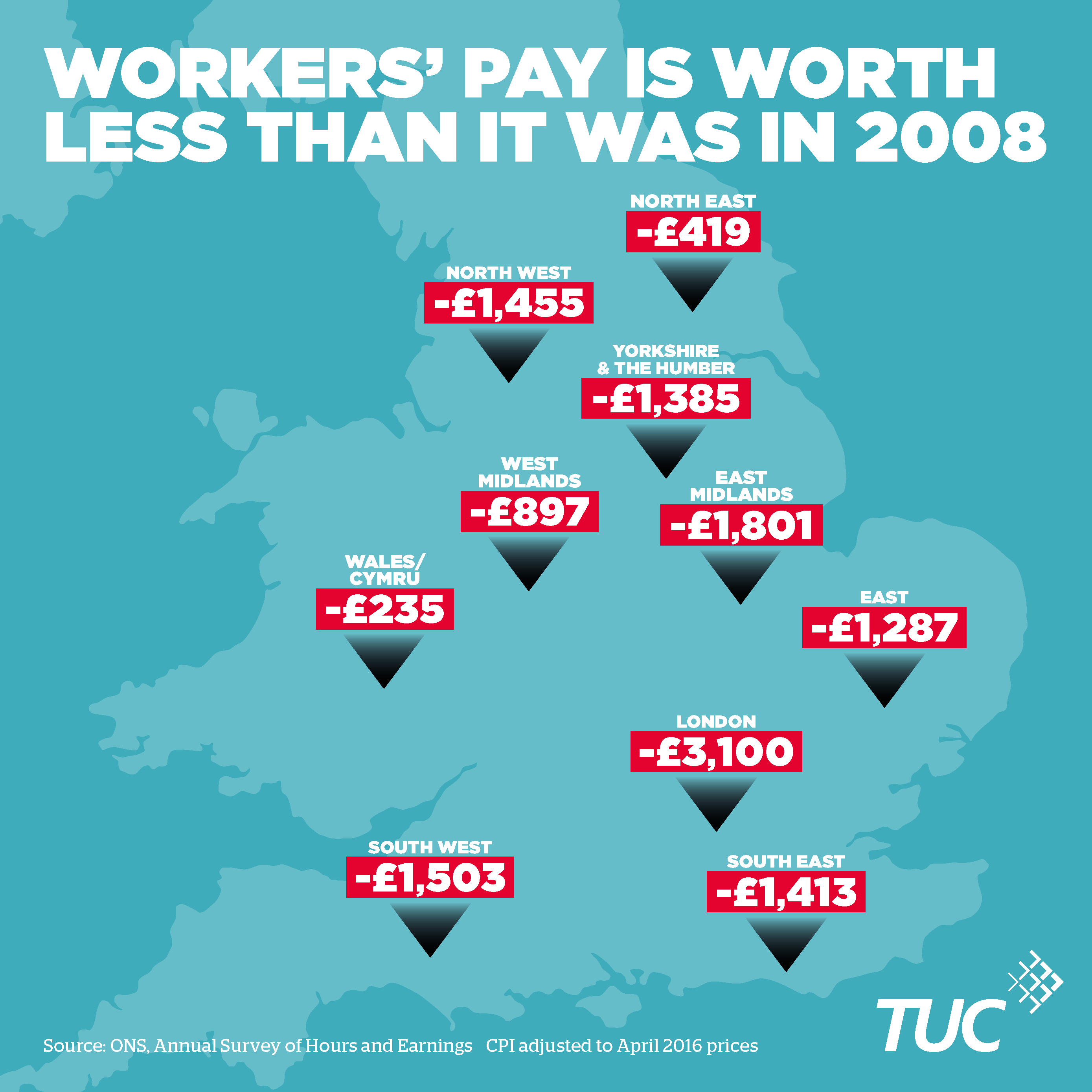 Workers pay is worth less
