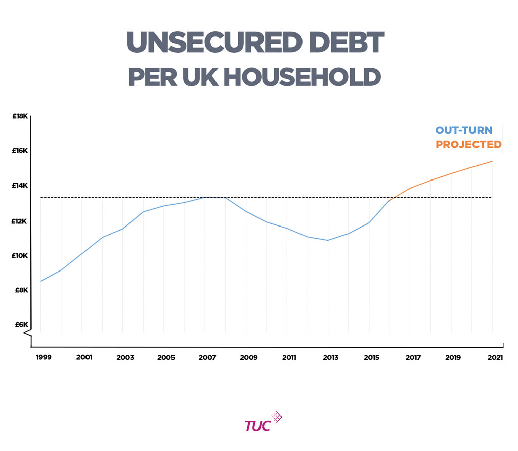 Unsecured credit per household