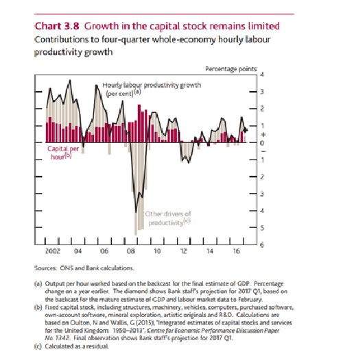(Bank of England Inflation report, p. 22).