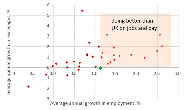 Wages and jobs, 2012-2018, average annual % growth
