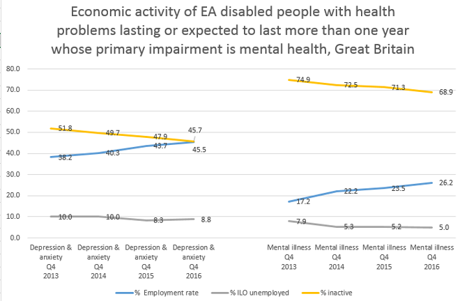 Economic activity of EA disabled people with health problems lasting or expected to last more than one year whose primary impairment is mental health, Great Britain