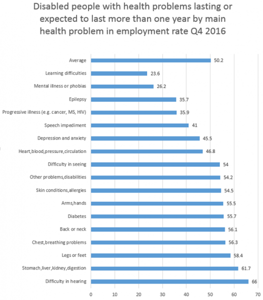 Disabled people with health problems lasting or expected to last more than one year by main health problem in employment rate Q4 2016